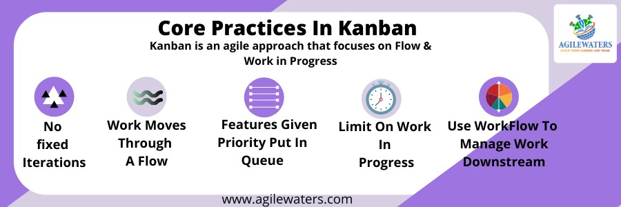 Core Practices in Kanban